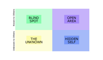 Johari Window diagram